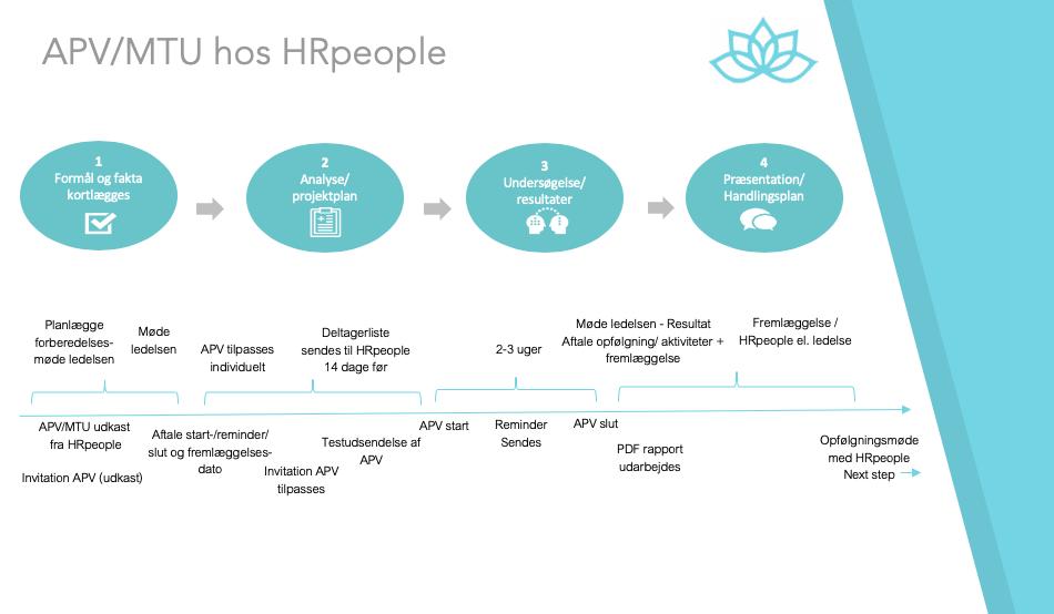 APV hvordan samt proces HRpeople hjælper